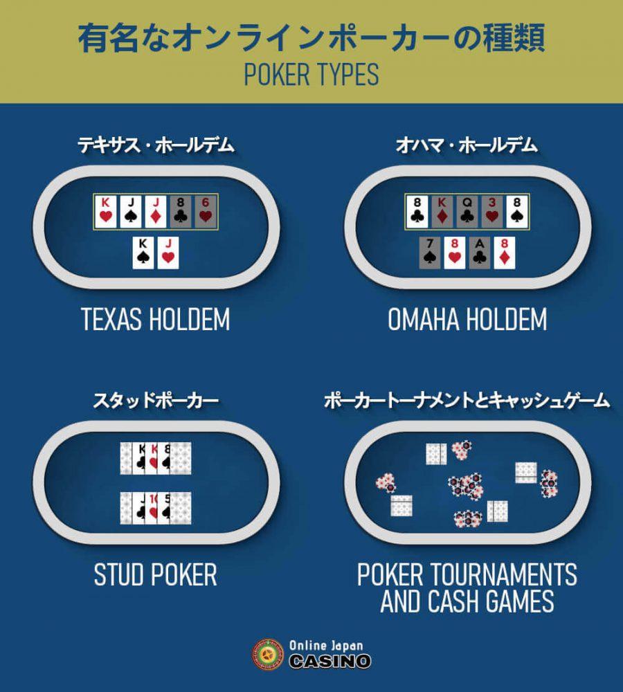 Famous online poker types 1